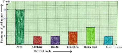Construction of Bar Graphs   Solved Examples on