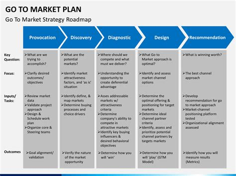 Go to Market Strategy/Plan PowerPoint Template   SketchBubble